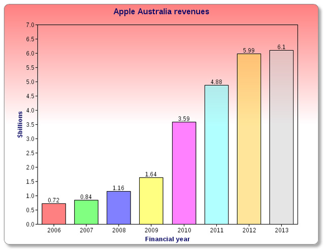 apple-australia-revenue