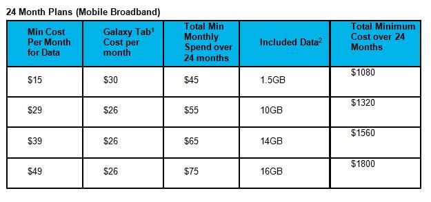 Vodafone includes voice in Galaxy Tab pricing | Delimiter