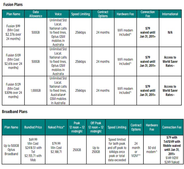 how to share an optus data plan