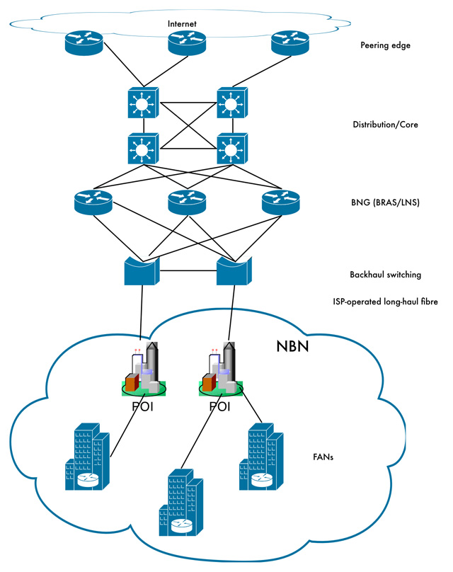 Why NBN ISPs won't all perform the same | Delimiter