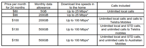 c1ac84460a The NBN infrastructure supports four tiers of speeds (12Mbps