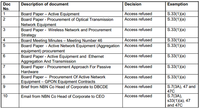National security': NBN Co blocks Huawei FoI | Delimiter