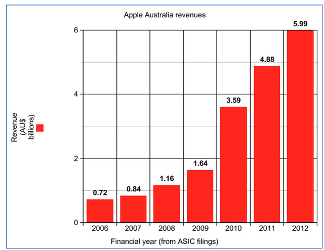 apple-au-revenue
