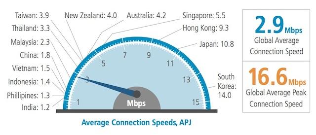 Akamai-ConnectionSpeedAPJ