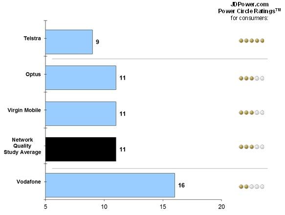 Australia's 4G mobile services more reliable than 3G: J D  Power