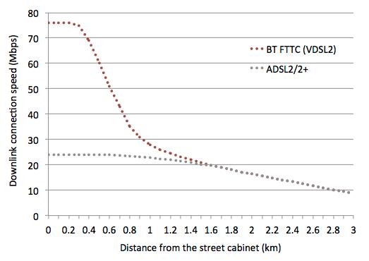 BT_VDSL2_graph