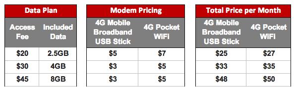 Vodafone launches 4G dongle, Wi-Fi unit | Delimiter